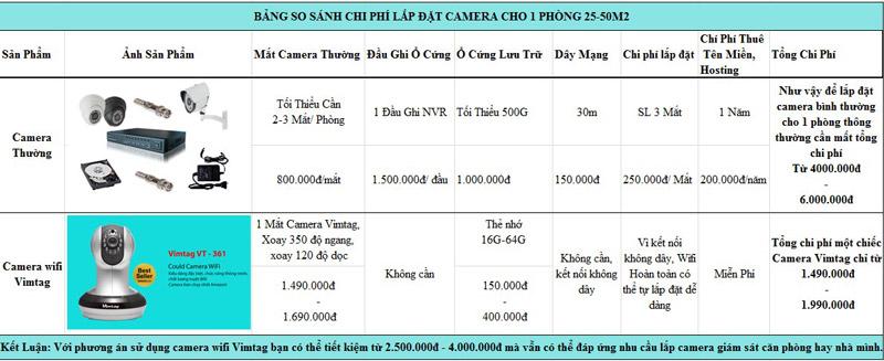 Camera IP Wifi Vimtag giúp bạn tiết kiệm khoản chi phí ấn tượng