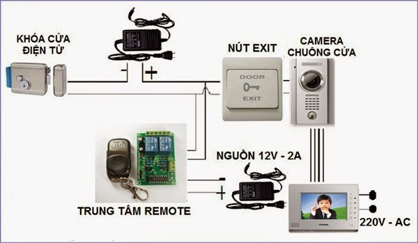 Chuông cửa màn hình mở khóa vừa bằng nút trên màn hình vừa bằng remote từ xa