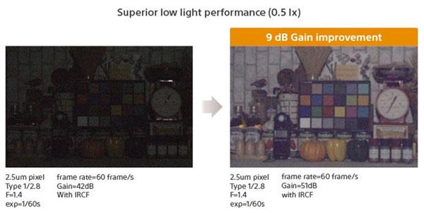 Cảm biến này cải tiến 9dB so với cảm biến thường cho hình ảnh màu sáng hơn