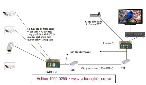 công nghệ cáp quang cho camera -2