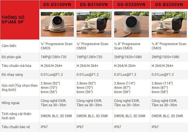 mã camera IP Hikvision