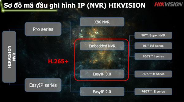 Sơ đồ mã đầu ghi hình IP Hikvision