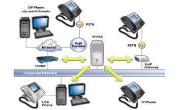 thuật ngữ tổng đài điện thoại - 2