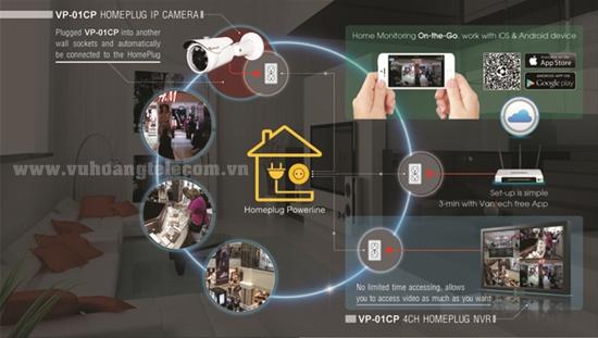 Công nghệ Powerline camera