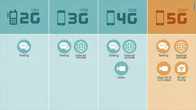 mạng 5G