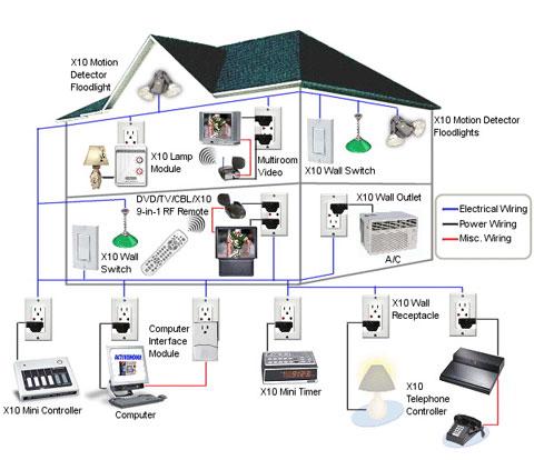 hệ thống nhà thông minh -2