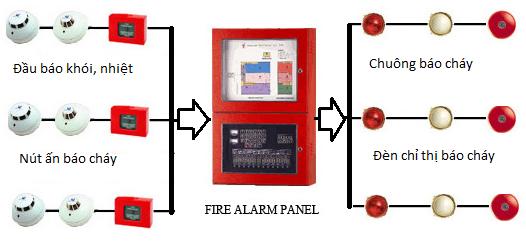 Lắp đặt hệ thống camera báo cháy