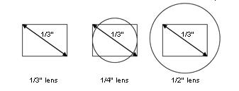 ống kính camera - 2
