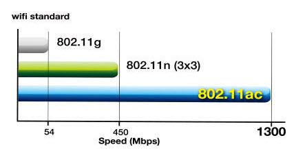tiêu chuẩn wifi