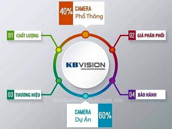 Vuhoangtelecom phân phối camera KBVISION