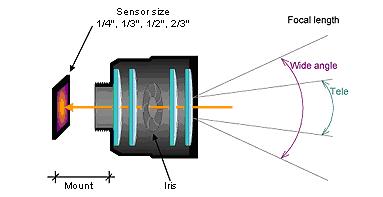 ống kính camera