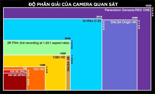 Chất lượng hình ảnh camera