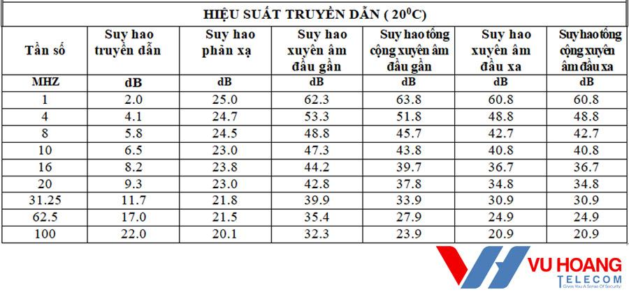 Hiệu suất truyền dẫn của cáp mạng Việt Hàn UTP CAT5E