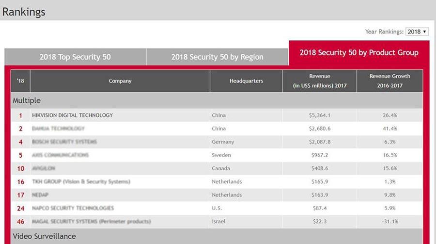 Camera Hikvision xếp vị trí thứ 1 toàn thế giới theo bình chọn của tạp chí an ninh Asmag năm 2018