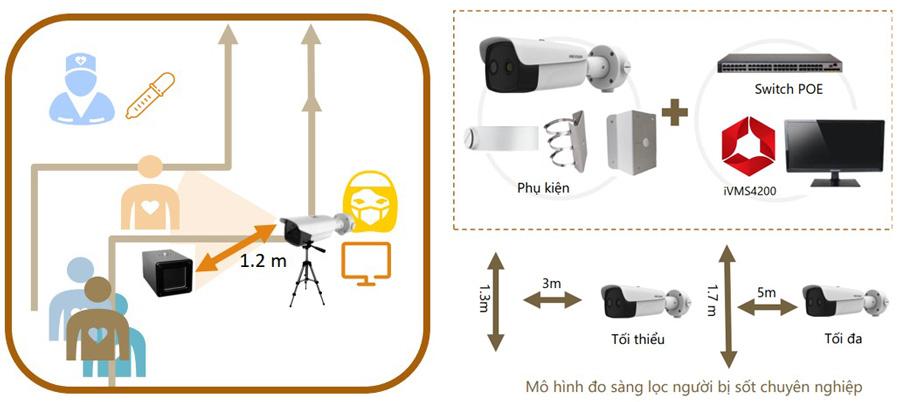 Mô hình dùng hệ thống camera đo ảnh nhiệt kết hợp Black Body