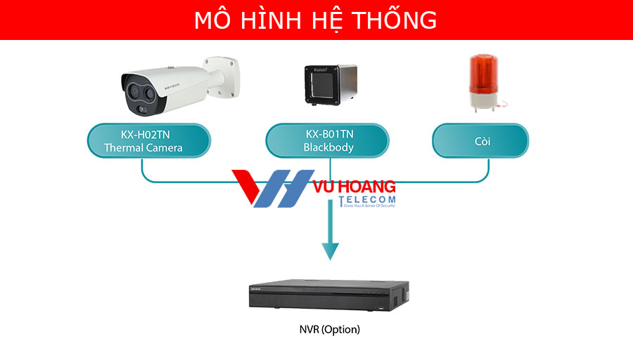 Mô hình giải pháp camera đo thân nhiệt không tiếp xúc KBVISION