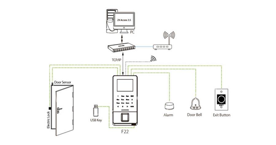Sơ đồ kết nối thiết bị chấm công và kiểm soát ra vào ZKTECO F22