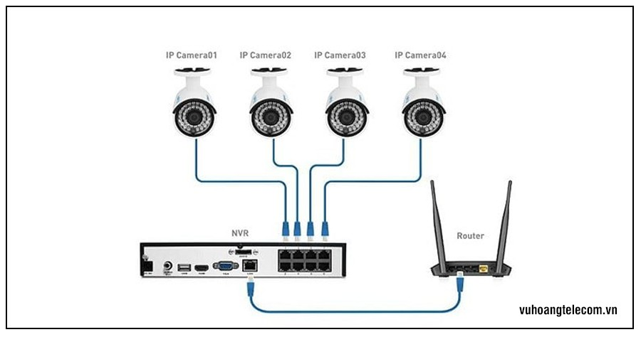 huong dan cau hinh camera IP don gian