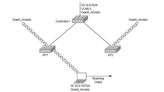 Quá trình roaming layer 2 trong wireless