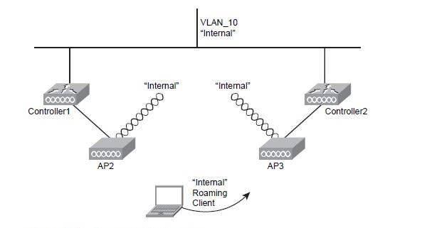 Quá trình roaming layer 3 trong wireless
