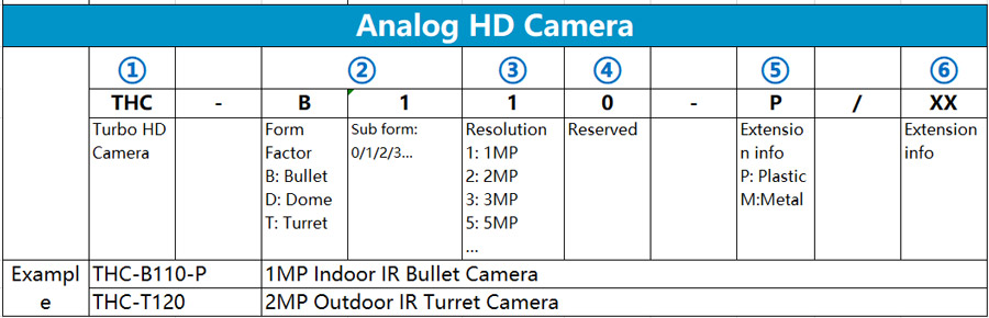 cách đọc tên camera Analog HD Hilook