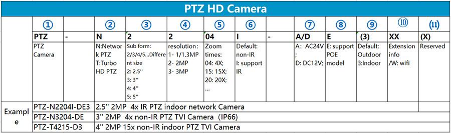 Quy tắc đặt tên mã camera PTZ Hilook