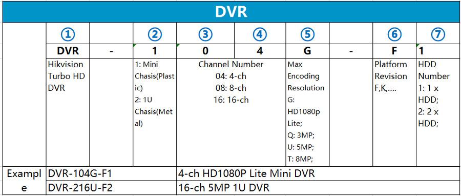 Quy tắc tên mã sản phẩm đầu ghi hình DVR Hilook
