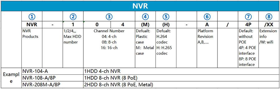 Quy tắc đặt tên mã sản phẩm đầu ghi hình NVR Hilook