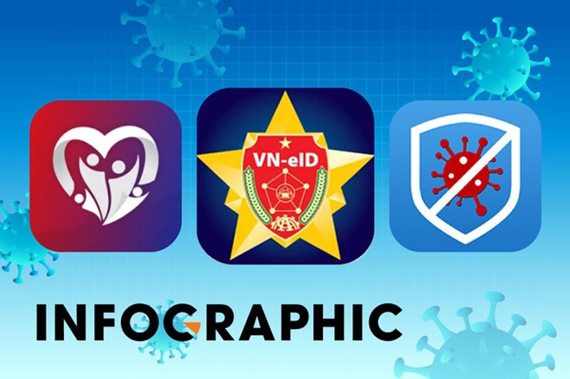 Quá nhiều app thông tin chống dịch tại Việt Nam