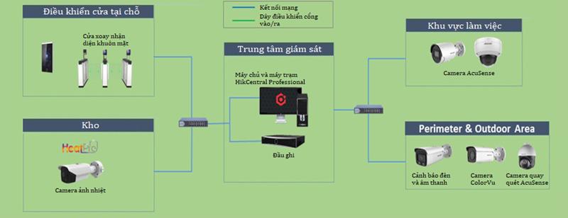 Mô tả hệ thốngHikvision của Scenario cho nhà máy